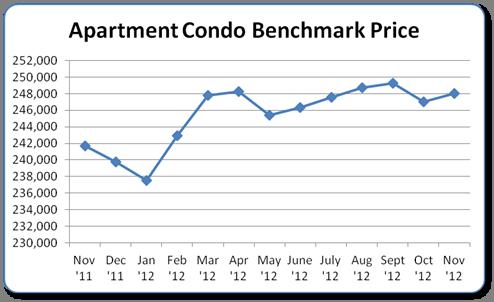 Condo Apartment Benchmark Price