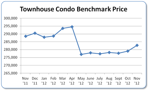 Condo Townhouse Benchmark Price