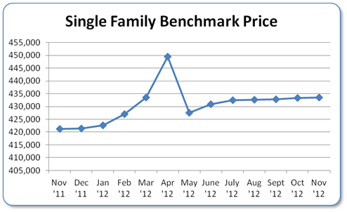 SF Median Price Chart
