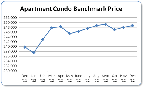 Condo Apartment Benchmark Price