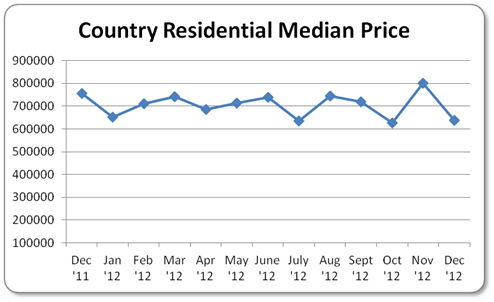 Country Residential Median Price