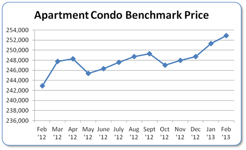 Condo Apartment Benchmark Price Chart Calgary