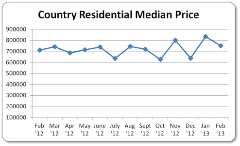 Country Residential Median Price Calgary